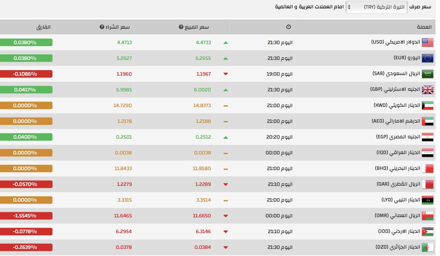 تحسن كبير في سعر صرف الليرة التركية مقابل الدولار تركيا الآن